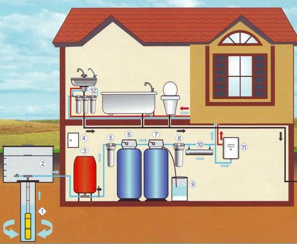 Проектирование и монтаж систем водоснабжения дома